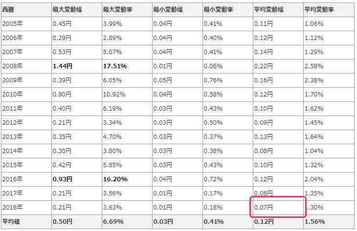 メキシコペソ円1日の変動幅