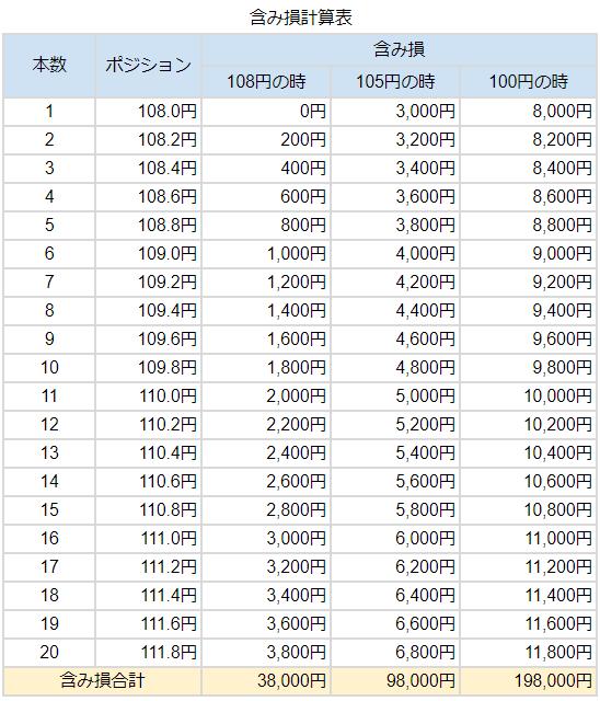 含み損計算表
