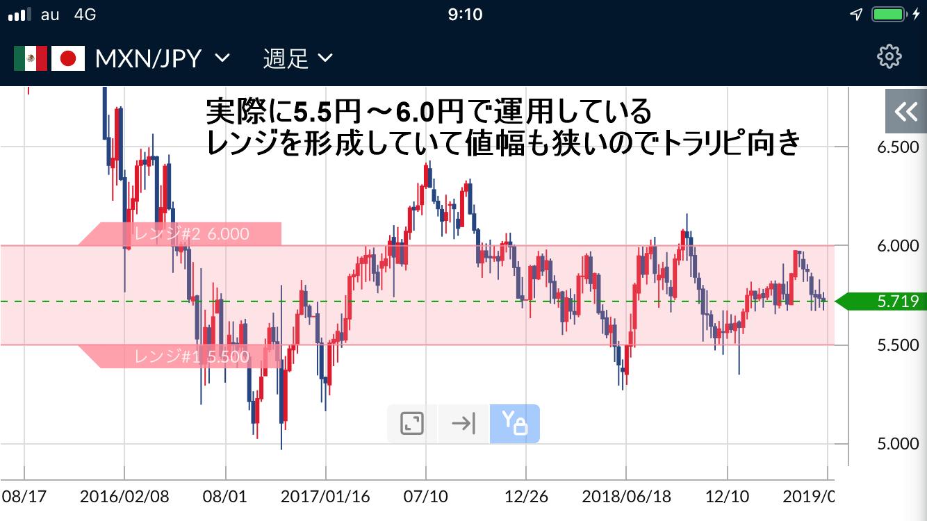 メキシコペソ円週足チャート