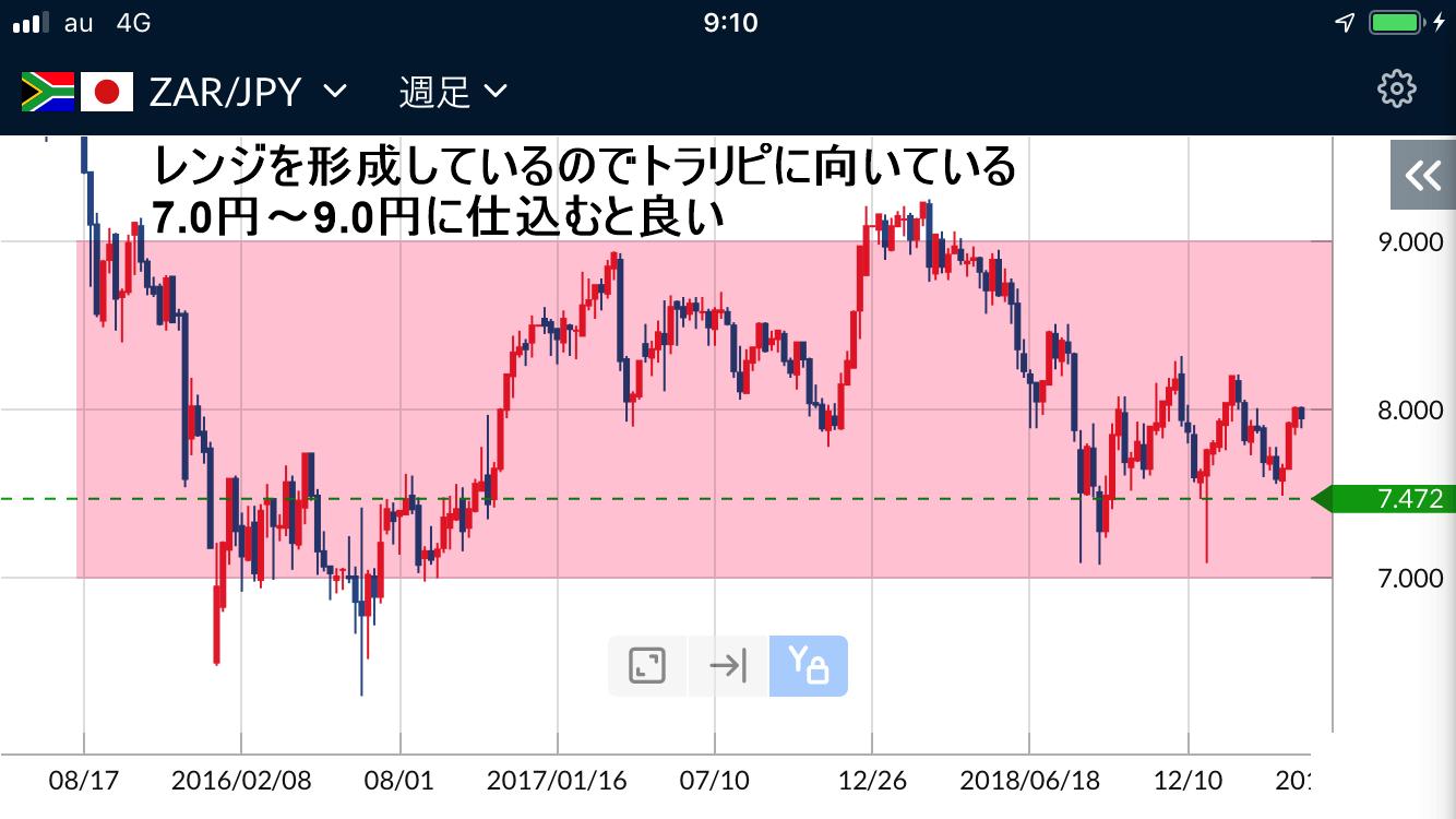 南アランド円週足チャート