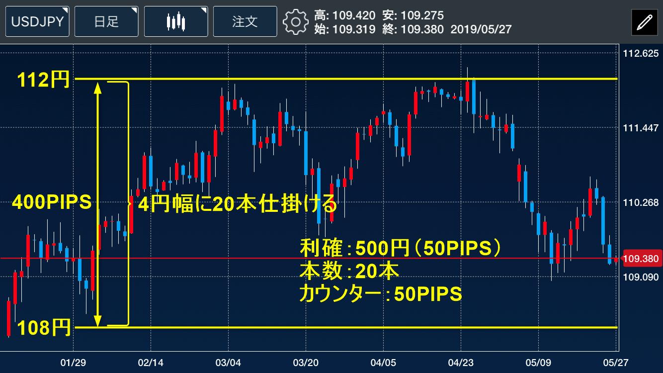 ドル円設定
