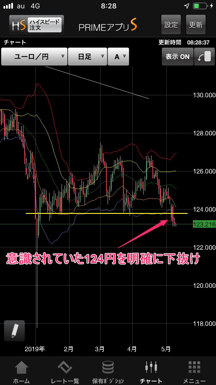ユーロ日足チャート