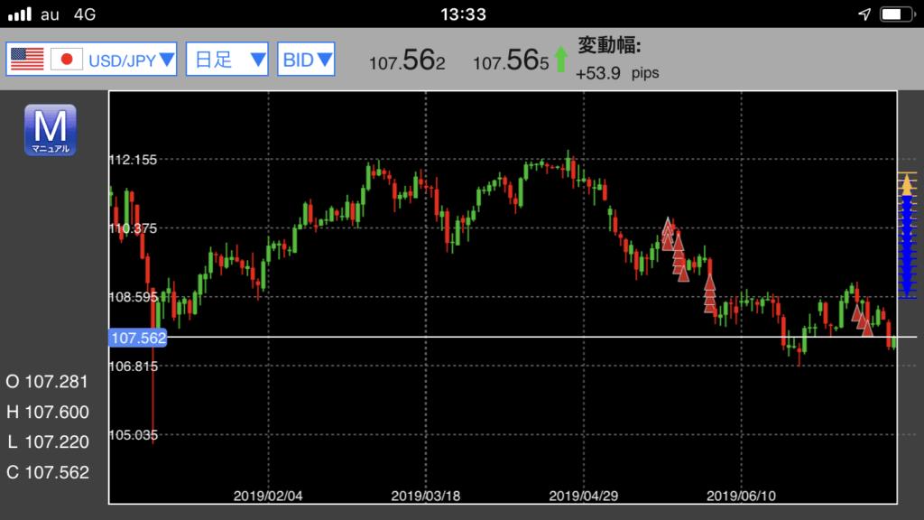 ドル円チャート (2)
