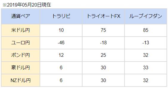 トライオートFXスワップポイント比較