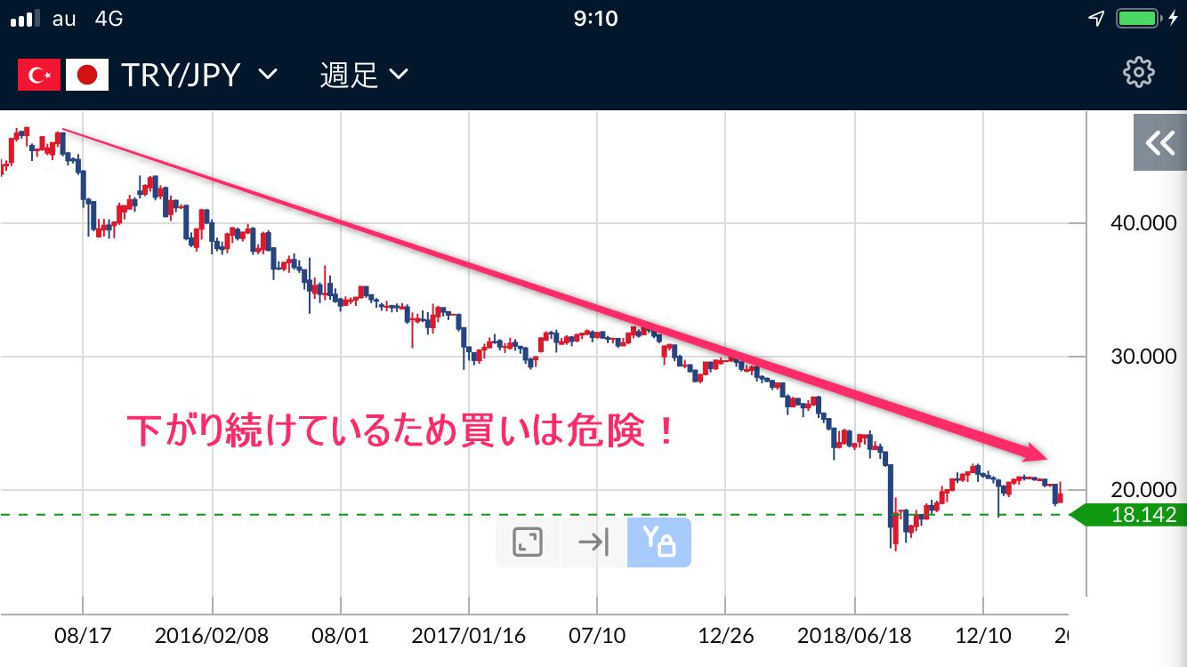トルコリラ円週足チャート