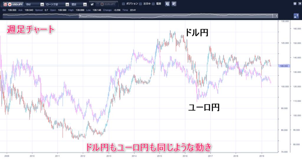 ドル円とユーロ円相関チャート