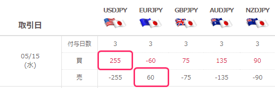 ドル円とユーロ円スワップポイント