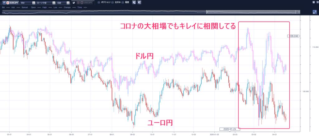 ドル円ユーロ円チャート