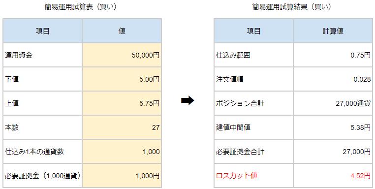 買い試算5.0~5.75