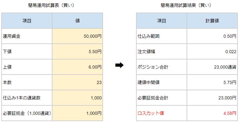 買い試算5.5~6.0