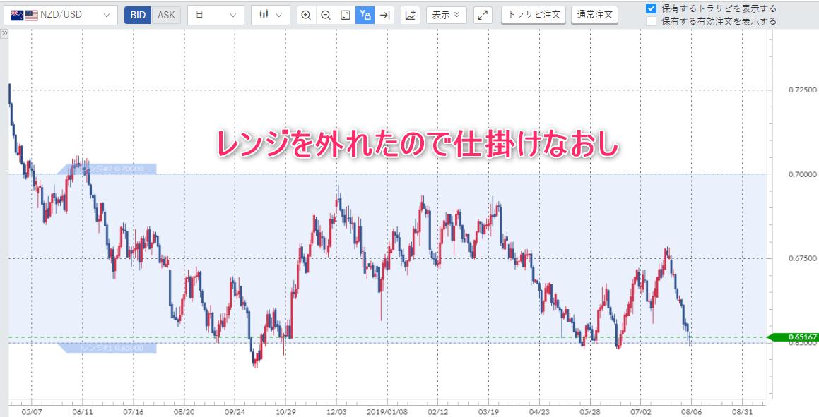 NZD日足チャート
