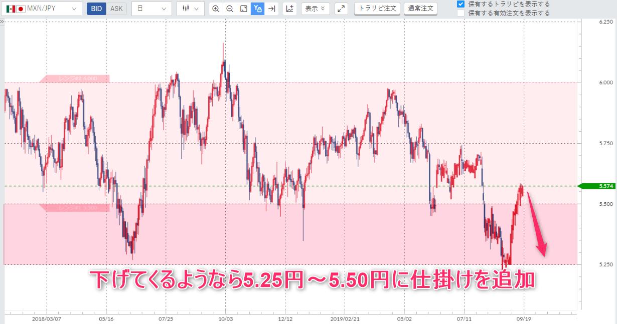 トラリピのメキシコペソ円の日足チャート戦略