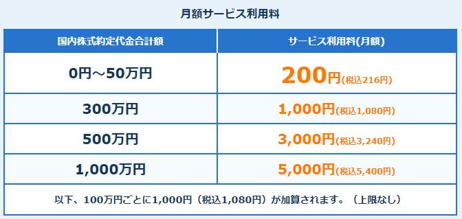 ネオモバイル証券利用料
