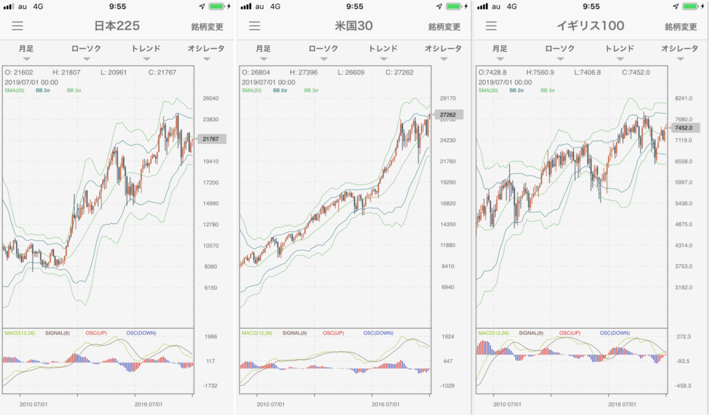 株価指数月足チャート