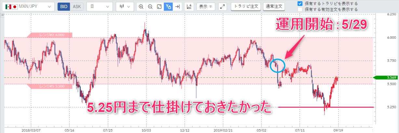 トラリピのメキシコペソ円の日足チャート