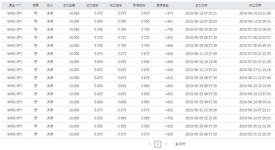 トラリピメキシコペソ円決済履歴
