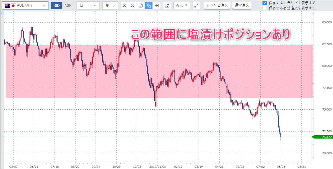 豪ドル日足チャート