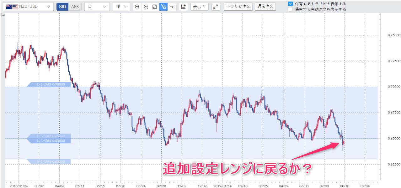 ニュージランド日足チャート