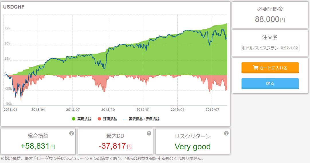 ドルスイスおすすめプランシミュレーション結果