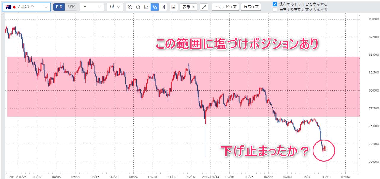 豪ドル円日足チャート
