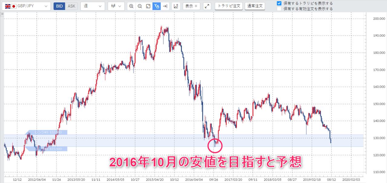 ポンド円週足チャート