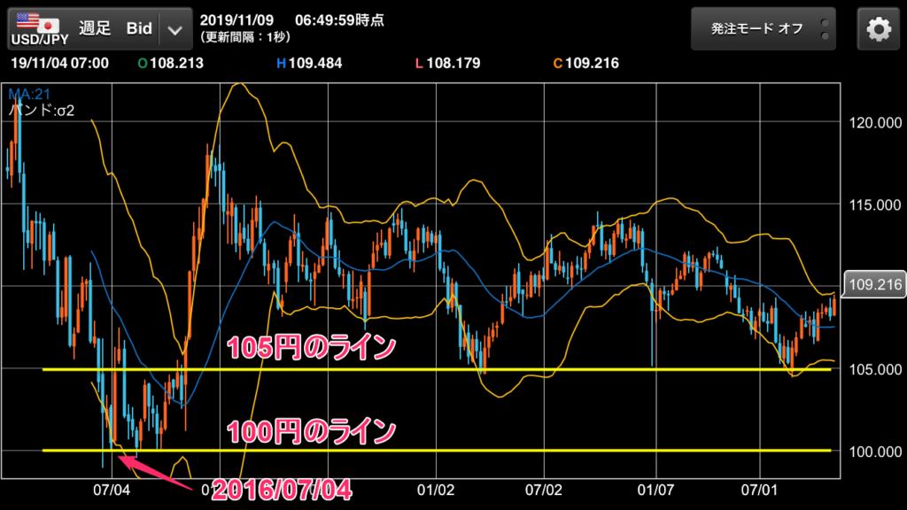 ドル円の週足チャート
