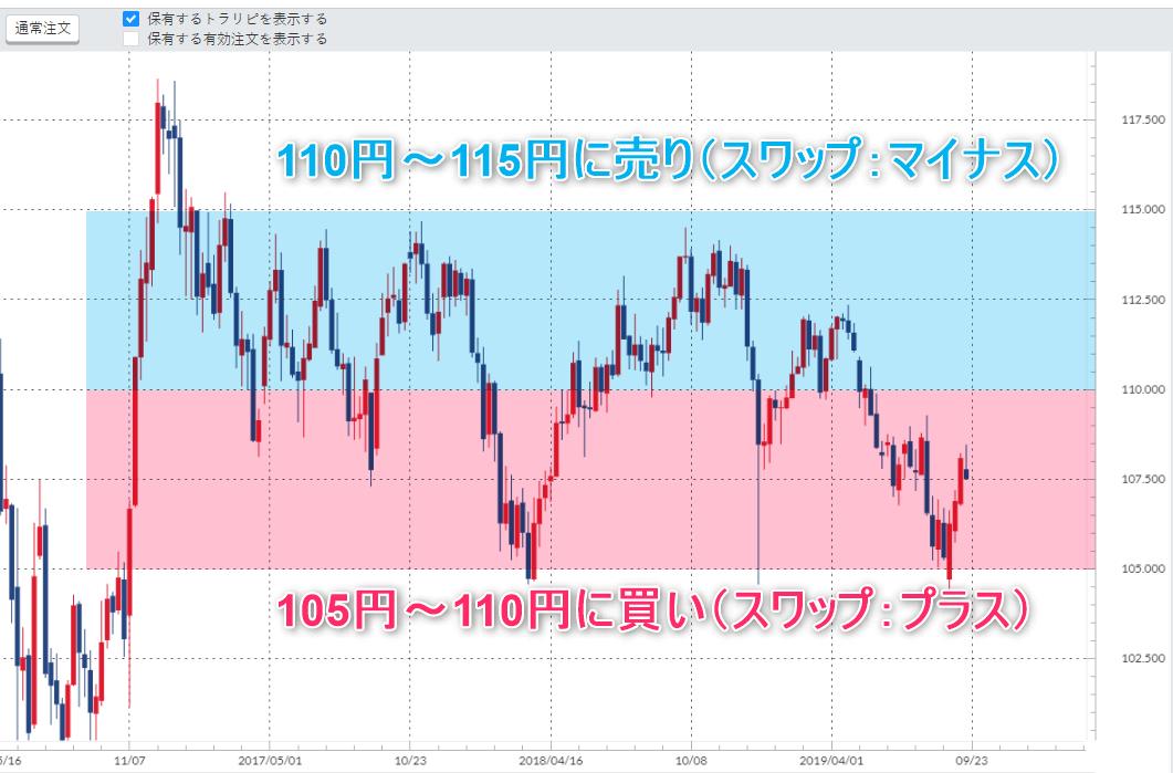 ドル円のハーフ&ハーフの例