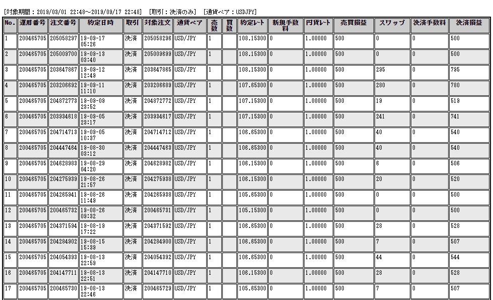 ループイフダンのドル円の約定履歴