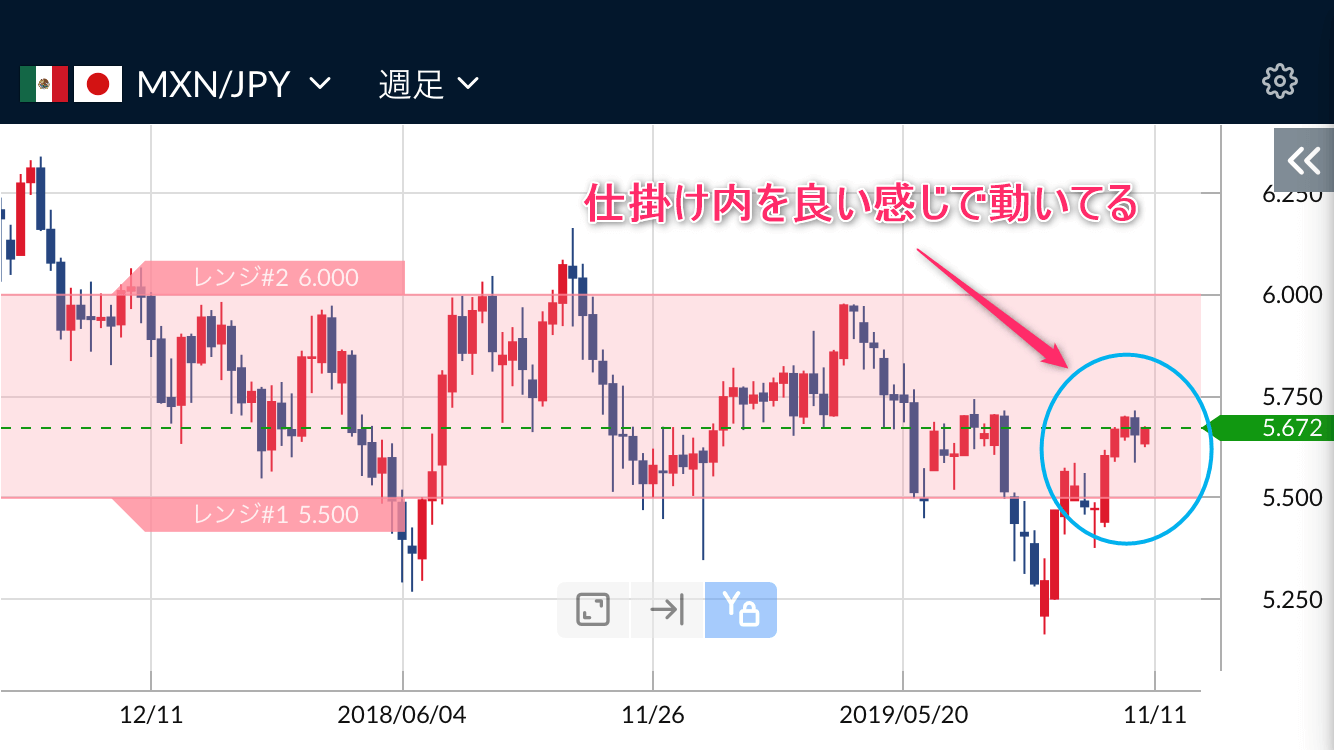 メキシコペソ円の週足チャート