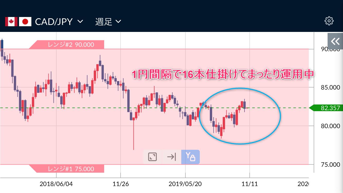 カナダドル円の週足チャート