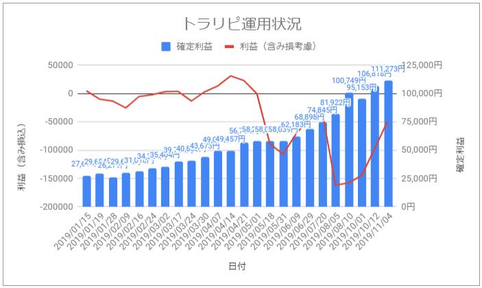 トラリピ運用試算推移グラフ