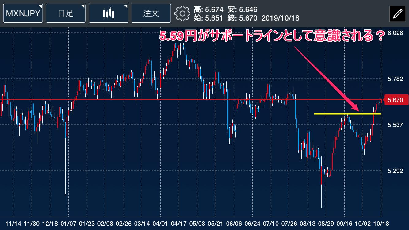 メキシコペソ円日足チャート