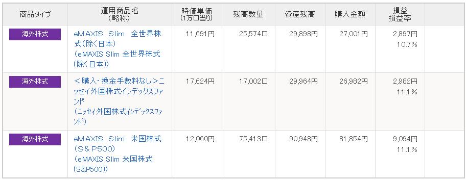 SBI証券IDECO内訳