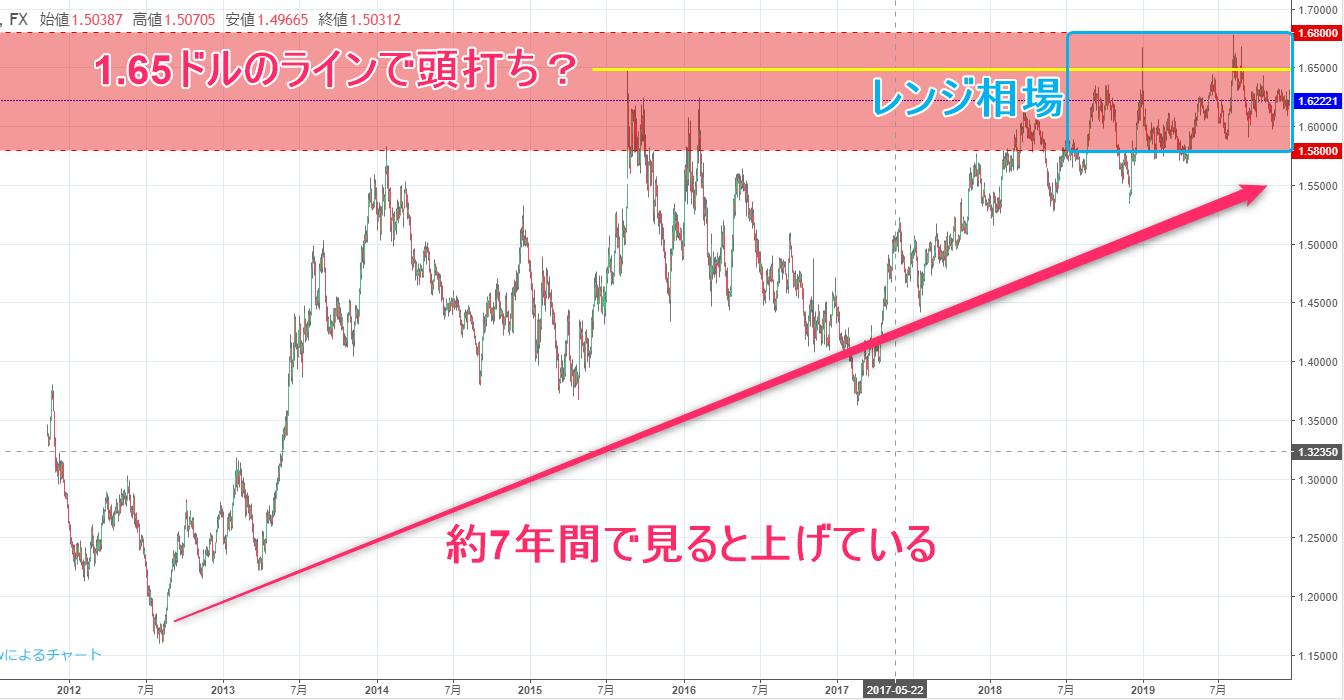 ユーロ豪ドル長期チャート