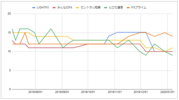 各FX会社スワップポイントグラフ