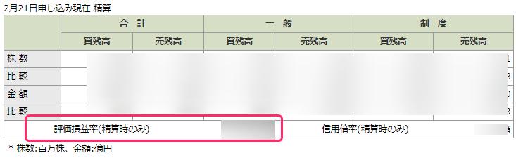 松井証券 信用評価損益率