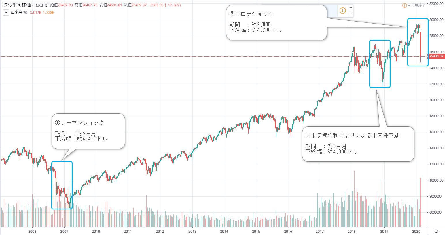 ダウのチャートから見る下落幅と期間