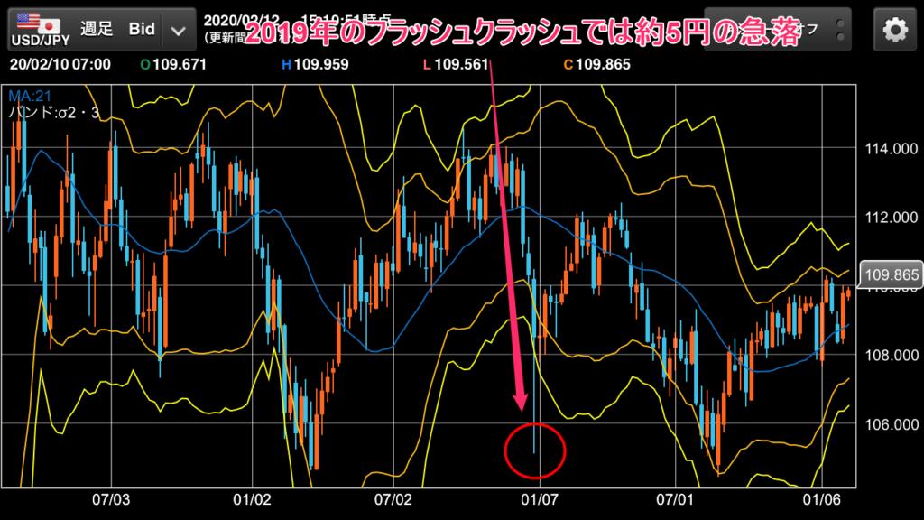 ドル円週足チャート