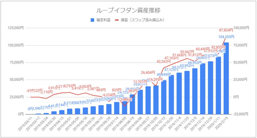 ループイフダン資産推移グラフ