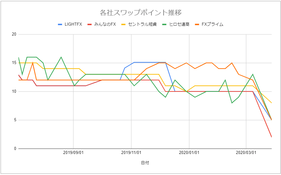 スワップポイントグラフ