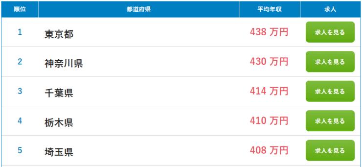 年収トップ5の県-740x341