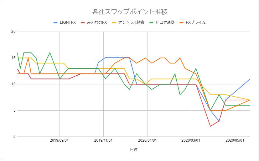 各社スワップポイント推移グラフ