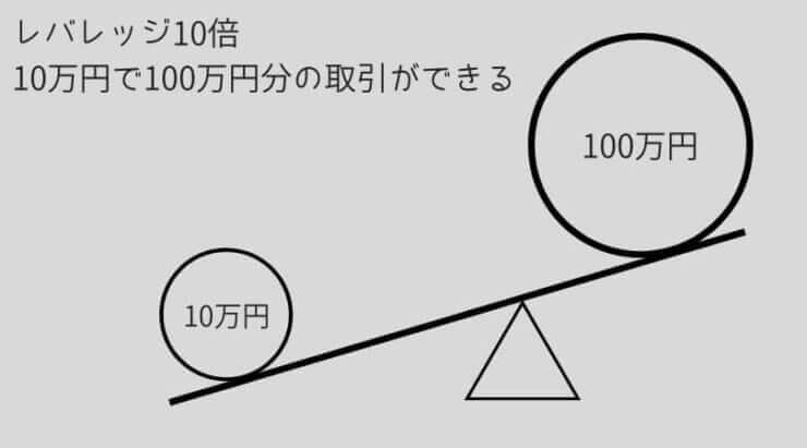 レバレッジの説明-740x411