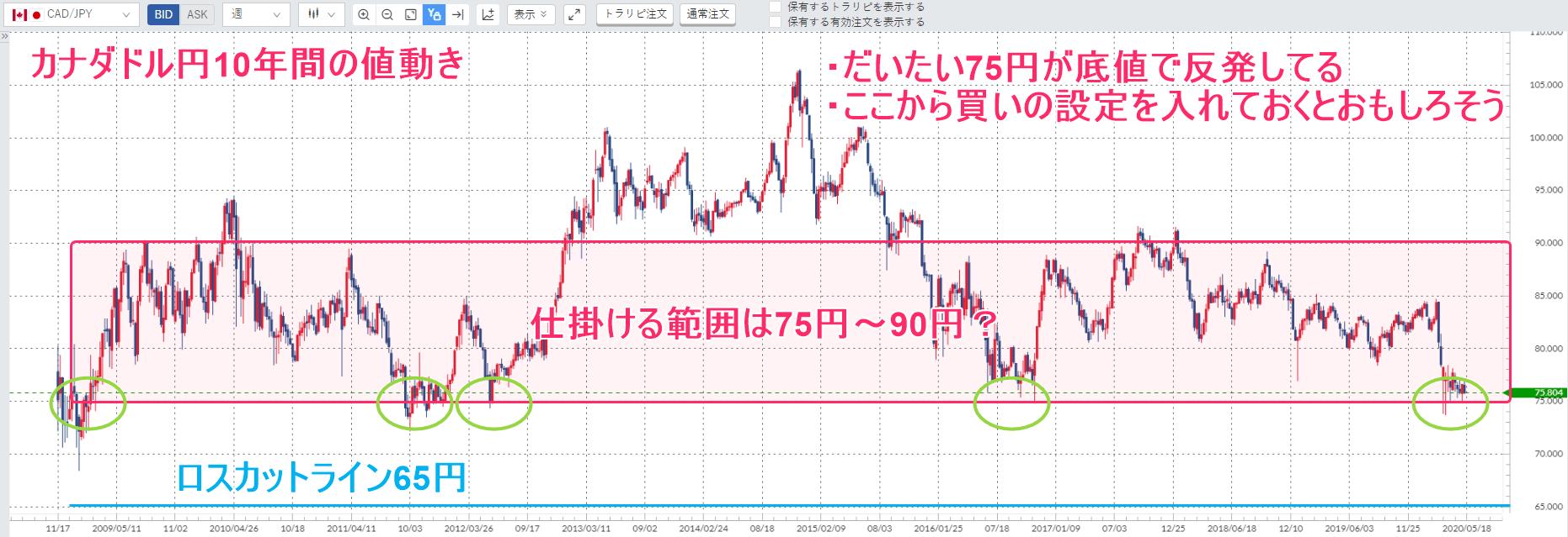 カナダドル円チャート