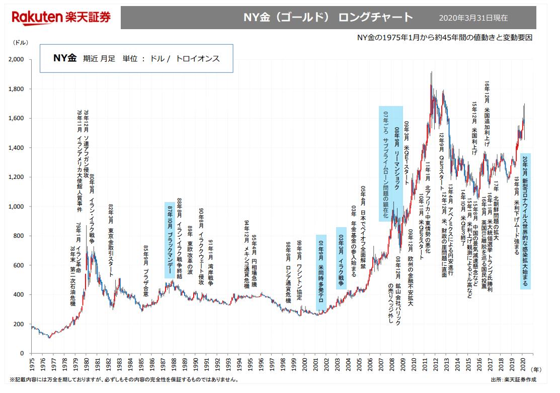 楽天証券ゴールドチャート
