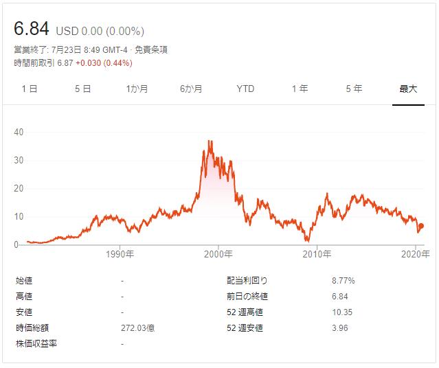 フォード株価