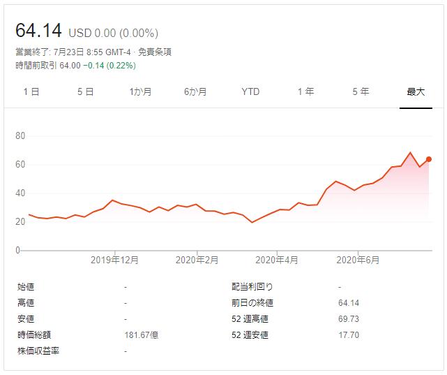 ぺロトン株価
