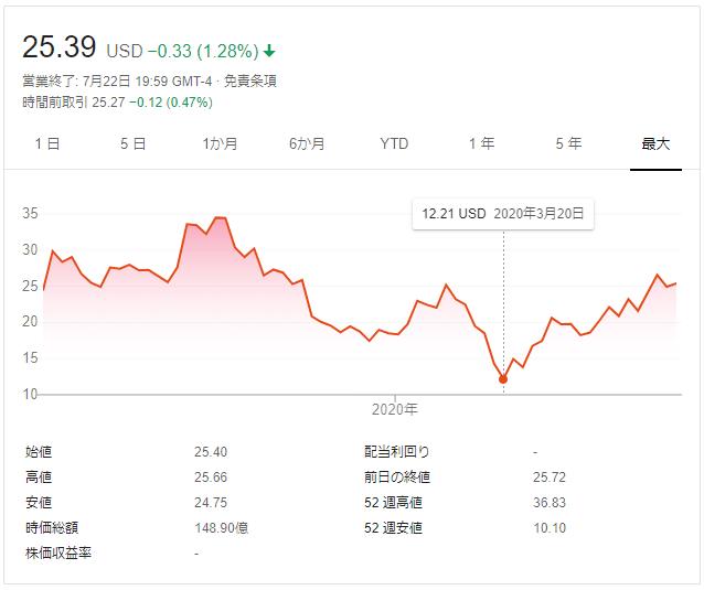 ピンタレスト株価
