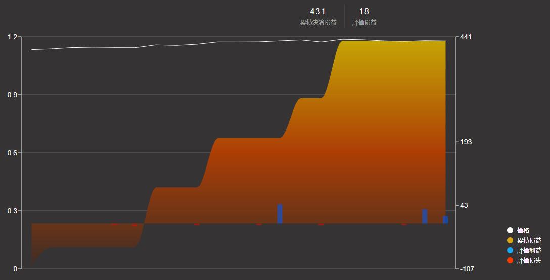 マイメイト損益グラフ