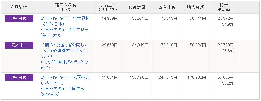 IDECO状況内訳